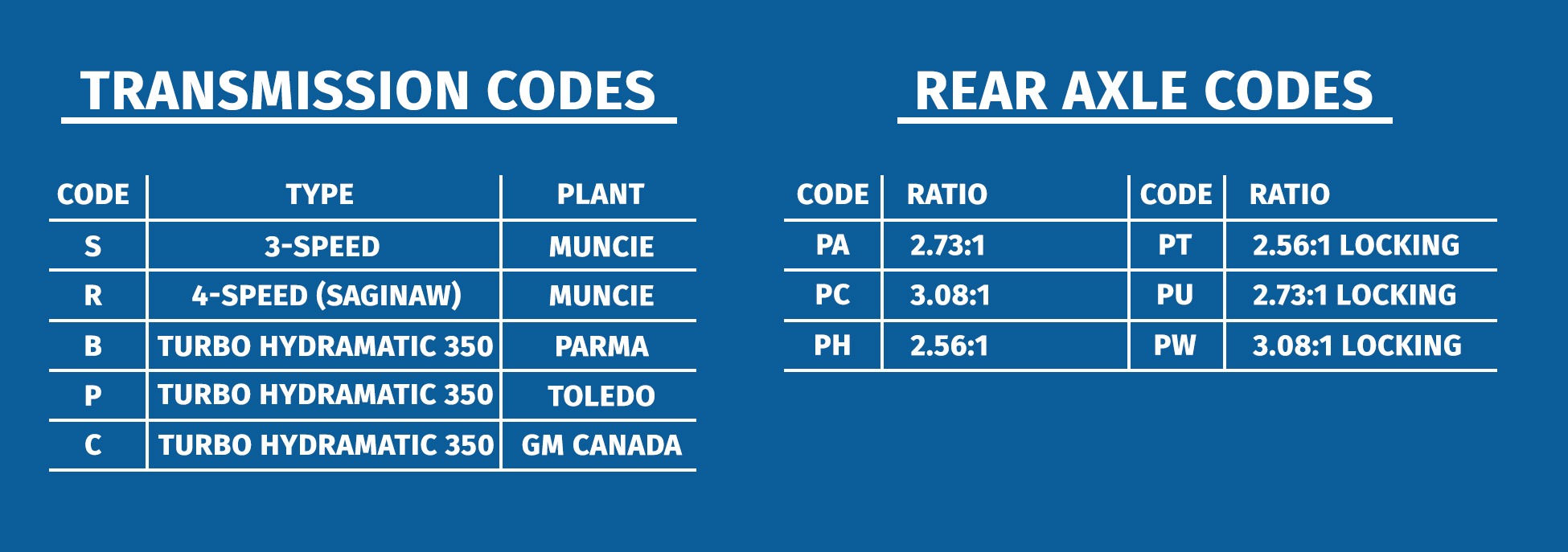 1977 Camaro Parts And Restoration Information Monaco Rv Wiring Diagram M38d Transmission Rear Axle Codes