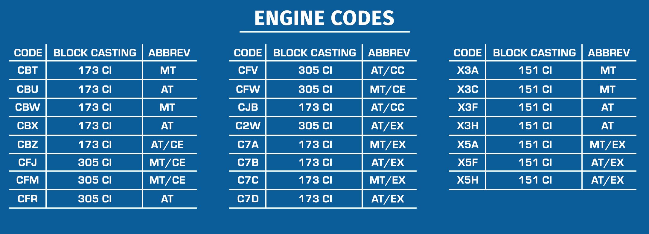 1982 Camaro Parts And Restoration Information Engine Wiring Diagram 1968 El Camino Suffix Codes
