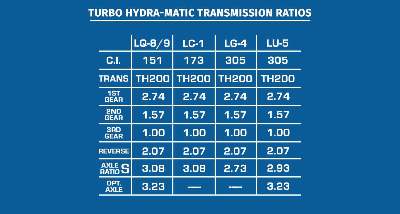 1982 Camaro Parts And Restoration Information 1970 Engine Bay Electrical Schematics Suffix Codes